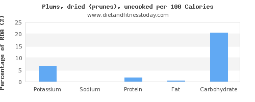 potassium and nutrition facts in prunes per 100 calories