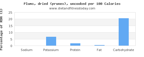sodium and nutrition facts in prunes per 100 calories