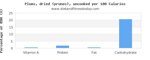 vitamin a and nutrition facts in prunes per 100 calories