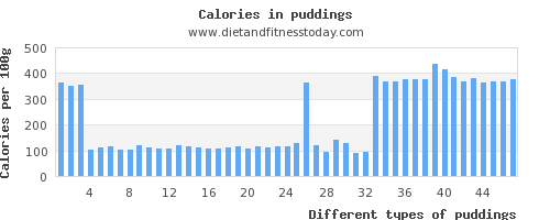 puddings calcium per 100g