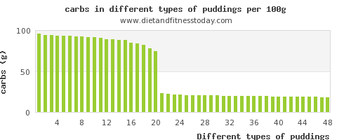 puddings nutritional value per 100g