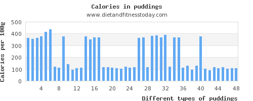 puddings copper per 100g