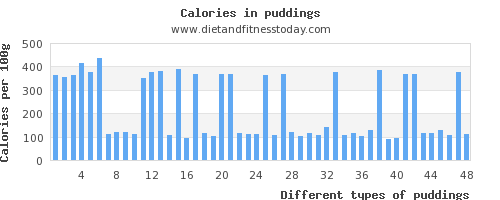 puddings fiber per 100g