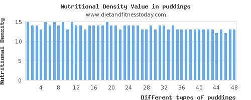 puddings magnesium per 100g