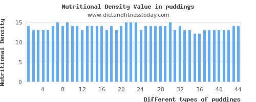 puddings monounsaturated fat per 100g