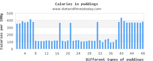 puddings phosphorus per 100g