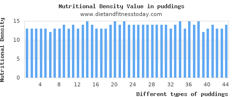 puddings polyunsaturated fat per 100g