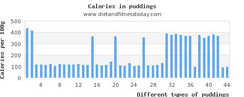 puddings saturated fat per 100g