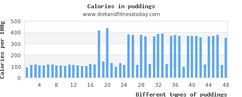 puddings vitamin c per 100g