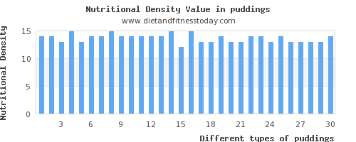 puddings vitamin d per 100g