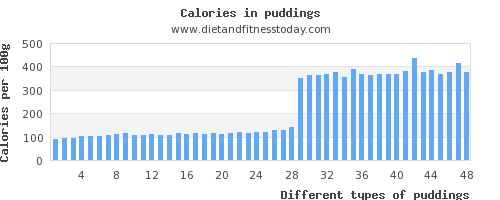 puddings water per 100g