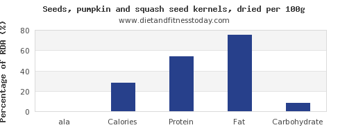 ala and nutrition facts in pumpkin seeds per 100g