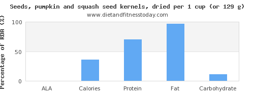 ala and nutritional content in pumpkin seeds