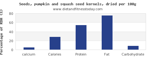calcium and nutrition facts in pumpkin seeds per 100g