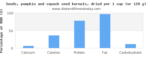 calcium and nutritional content in pumpkin seeds