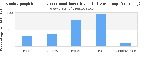 fiber and nutritional content in pumpkin seeds