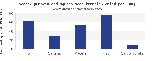 iron and nutrition facts in pumpkin seeds per 100g