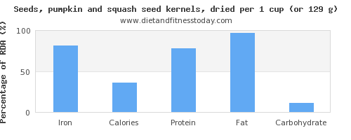 iron and nutritional content in pumpkin seeds