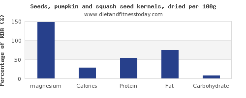 magnesium and nutrition facts in pumpkin seeds per 100g