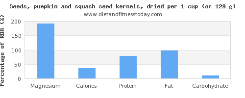 magnesium and nutritional content in pumpkin seeds