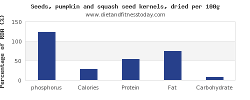phosphorus and nutrition facts in pumpkin seeds per 100g