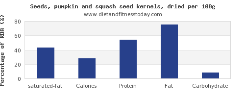 saturated fat and nutrition facts in pumpkin seeds per 100g