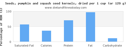 saturated fat and nutritional content in pumpkin seeds