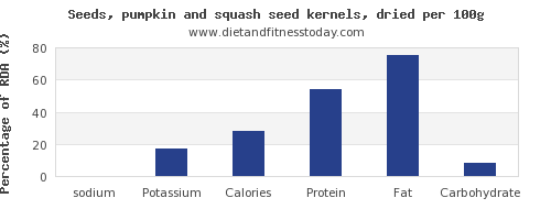 sodium and nutrition facts in pumpkin seeds per 100g