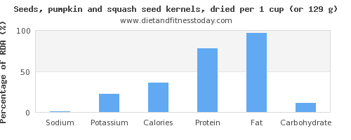 sodium and nutritional content in pumpkin seeds