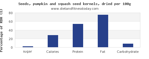 sugar and nutrition facts in pumpkin seeds per 100g