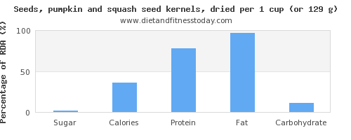 sugar and nutritional content in pumpkin seeds