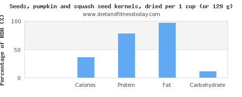 vitamin d and nutritional content in pumpkin seeds
