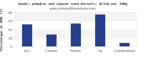 zinc and nutrition facts in pumpkin seeds per 100g