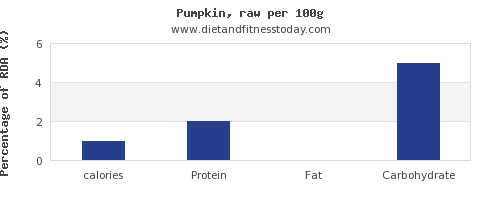 calories and nutrition facts in pumpkin per 100g