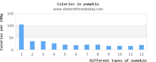 pumpkin carbs per 100g