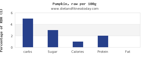 carbs and nutrition facts in pumpkin per 100g