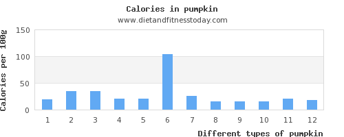 pumpkin fat per 100g