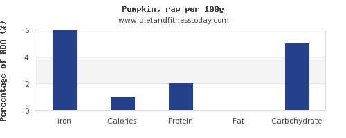 iron and nutrition facts in pumpkin per 100g