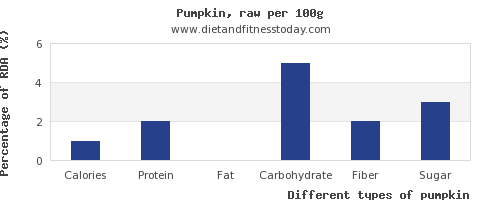 nutritional value and nutrition facts in pumpkin per 100g