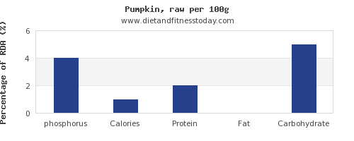 phosphorus and nutrition facts in pumpkin per 100g
