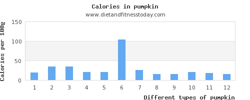 pumpkin polyunsaturated fat per 100g