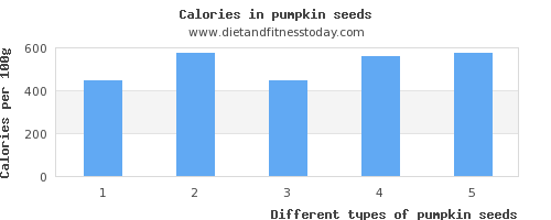 pumpkin seeds cholesterol per 100g