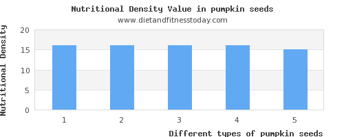 pumpkin seeds polyunsaturated fat per 100g