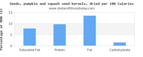 saturated fat and nutrition facts in pumpkin seeds per 100 calories