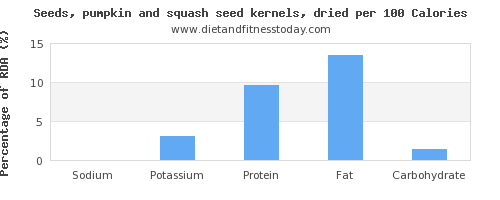 sodium and nutrition facts in pumpkin seeds per 100 calories
