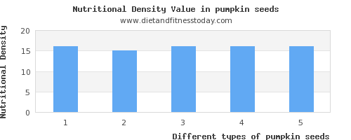 pumpkin seeds vitamin a per 100g