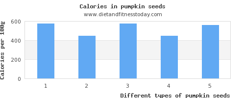 pumpkin seeds vitamin b12 per 100g