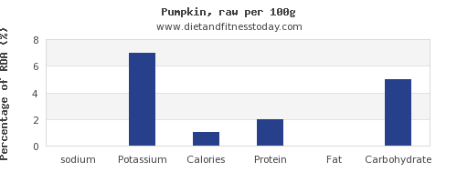 sodium and nutrition facts in pumpkin per 100g