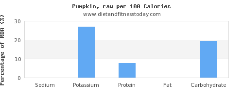sodium and nutrition facts in pumpkin per 100 calories