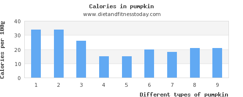 pumpkin sugar per 100g